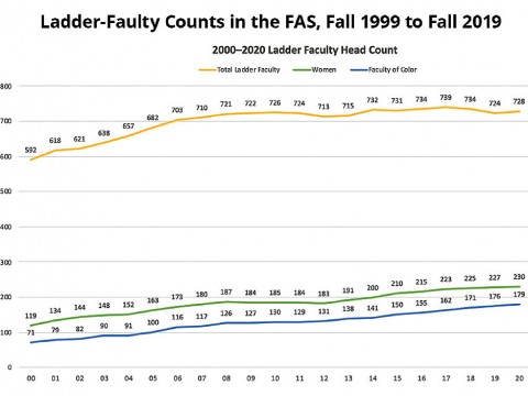 A graph shows that the Faculty of Arts and Sciences has become gradually more diverse, but that the total size of the faculty has grown little for more than a decade.